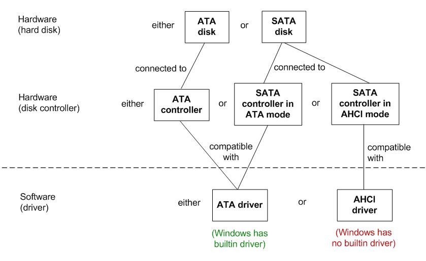 Windows 7 Installation RAID Drivers