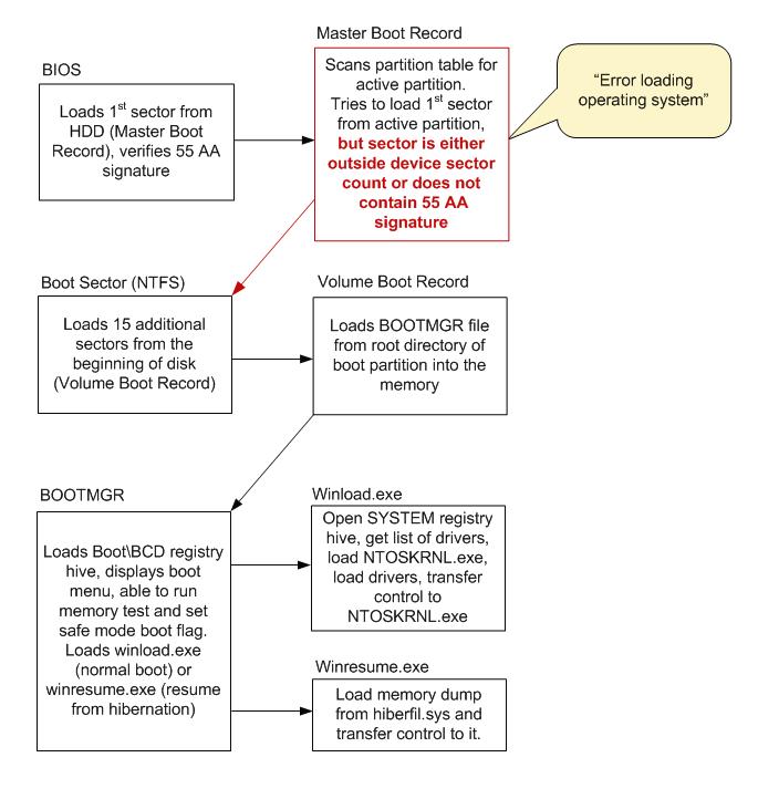 System resume failure windows 7